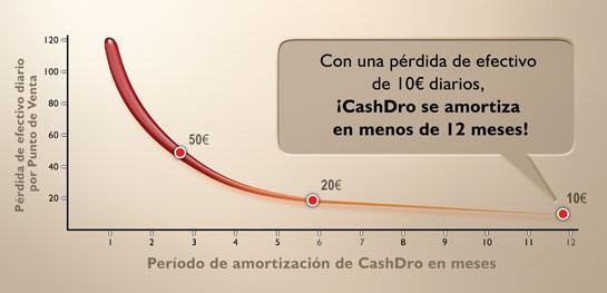 precio-cashdro-coruña-cajon-icg