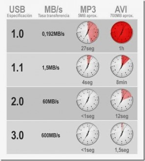 informatica-coruña-reparacion-ordenadores-velocidad-usb