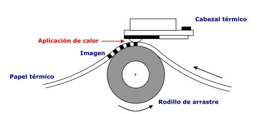 papel-termico-coruña-tpv
