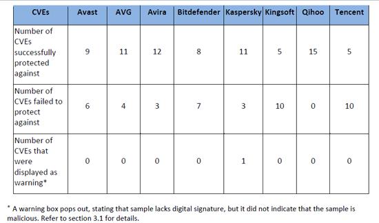 Windows-xp-vulnerabilidades-antivirus