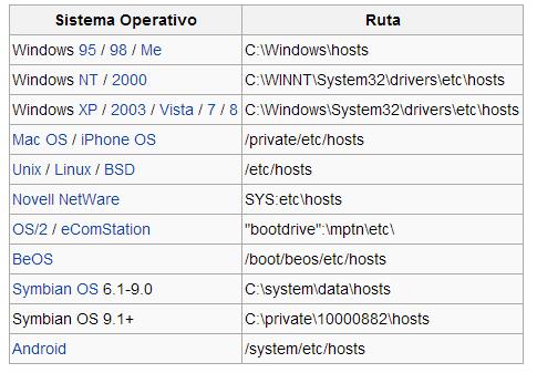 seguridad-informatica-archivo-hosts