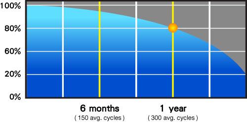 ciclos-baterías-portatil-iphone-cambio-coruña